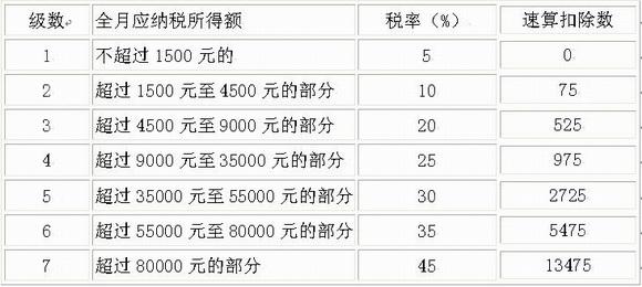营改增税率表_旧的个税税率表