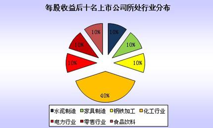 每股收益,2010年报,榜单