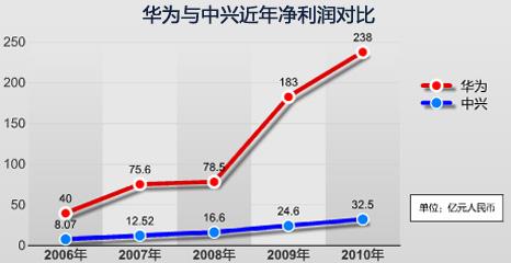 华为中兴专利战暗中升级 被曝网络水军加入