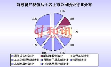 每股净资产,2010年报,榜单