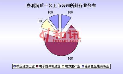 净利率,2010年报,榜单