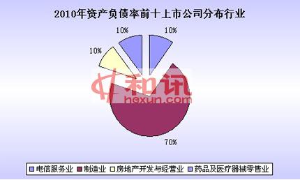 资产负债率,2010年报,榜单