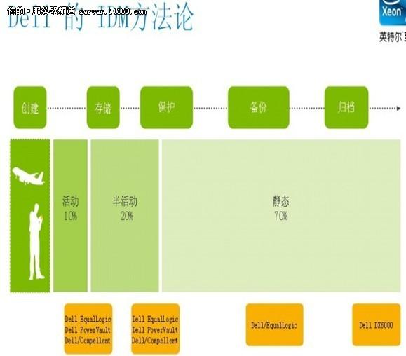 戴尔公司组织结构图
