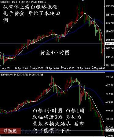 国际现货白银连续破位下跌