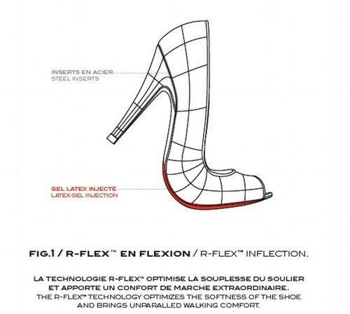 高跟鞋结构图