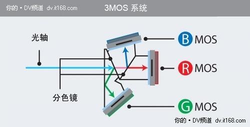 松下3mos系统结构图