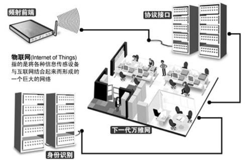 物联网的工作原理(图片来自互联网)