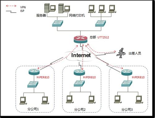 移动办公室 连锁单位网络应用解决方案