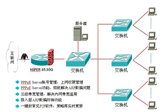 全新的防火墙架构,有效防范内外网攻击、侦测及报文窃听、IP 地址欺骗、源路由攻击、IP/端口扫描、DoS等网络攻击;有效防止震荡波、冲击波、木马等病毒攻击;实现了基于源/目的IP地址、协议、端口、源/目的MAC地址的包过滤,基于URL和关键字的应用层过滤,还可按时间段进行过滤。采用上述过滤技术的业务管理功能,不仅可以控制用户的上网权限和上网时段,还能够保护内部网络免遭外来攻击。支持IP/MAC绑定,黑名单,白名单,对不同等级用户进行分组,实行用户认证,防范权限盗用同时方便制定安全策略。