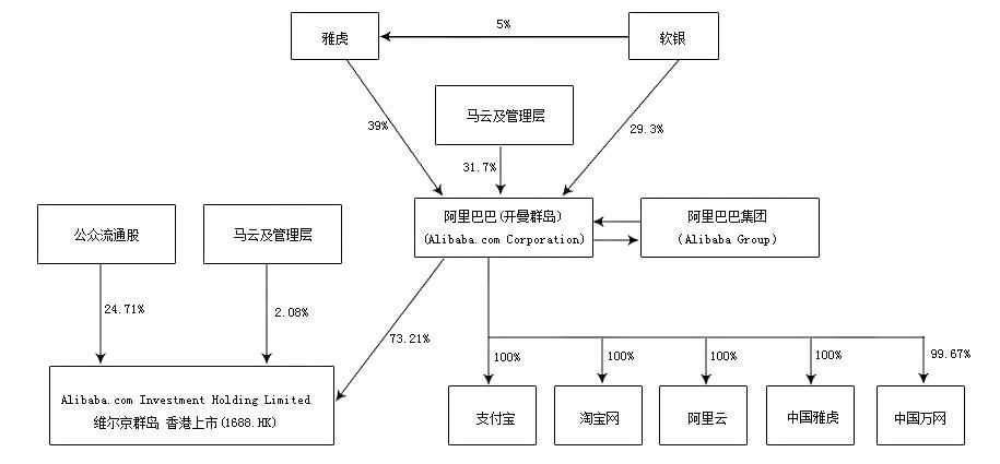 科技小调查热点专题阿里巴巴股权结构图