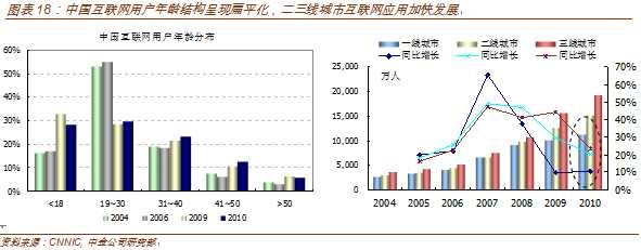 中金研报:中国电子商务进入黄金发展期