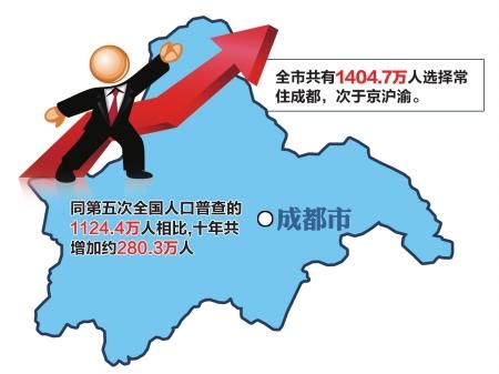 2000年四川省