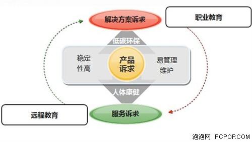 公司管理结构简图