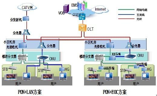 广播数字电视建设的基础是把HFC网络从单向网络改为双向网络,经过多年的试验和尝试,结合当前无源光网络和以太网技术的发展,EPON+LAN或EPON+EOC(Ethernet Over Coax)方式是最为匹配当前广电HFC双向改造的解决方案。基于EPON的LAN入户和Cable入户方式的结合可以最大保留现有有线电视HFC网络投资,并把目前的以单向分配为主的网络结构,向具有多业务承载能力的双向宽带信息网络演进,帮助广电运营商成功实现战略转型。   大唐移动所提出的广电双向网改造方案,无论是LAN或者是E