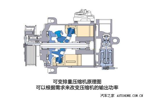 可变排量压缩机原理图