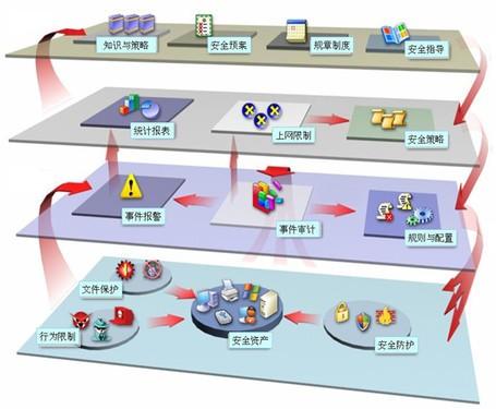 企业内网系统应该完善立体的安全防护(图片来自互联网)
