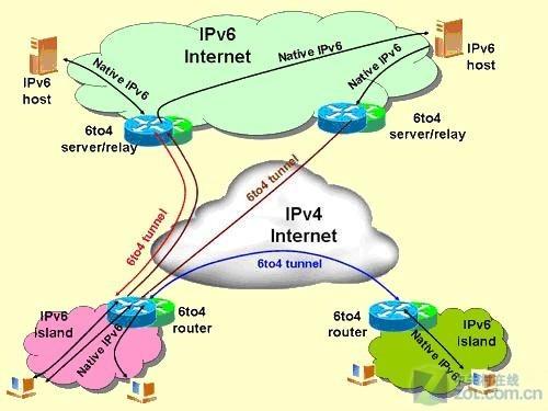 IPv4到IPv6的过渡