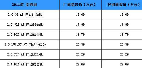 新索纳塔价格表; 宁波地区北京现代第八代索纳塔销量