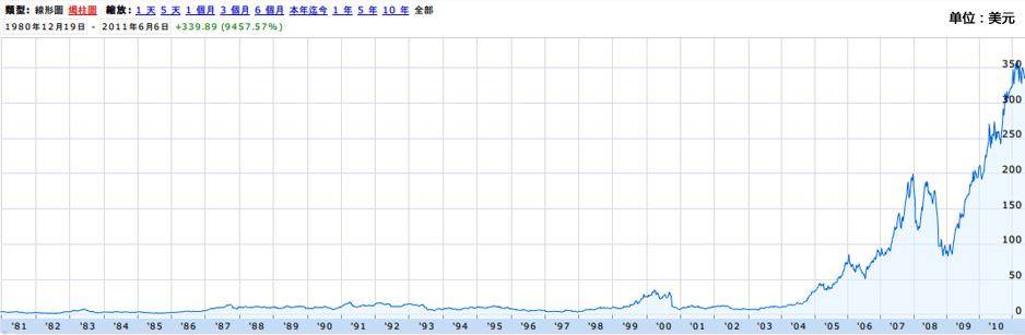 苹果公司股价