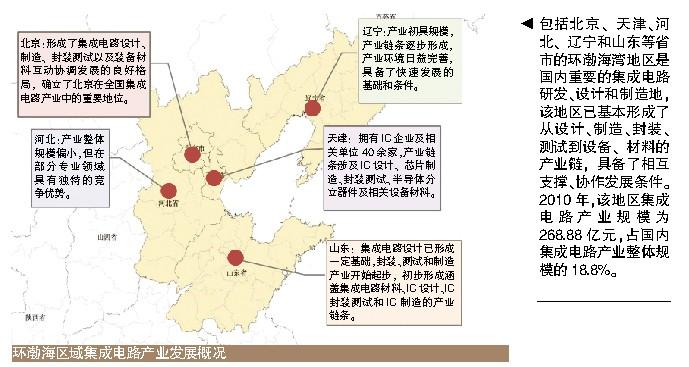 读出集成电路产业的中国模式