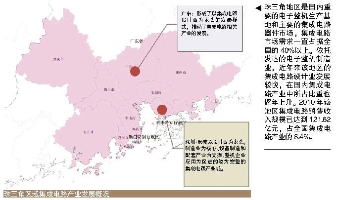 中国集成电路产业区域分布特征