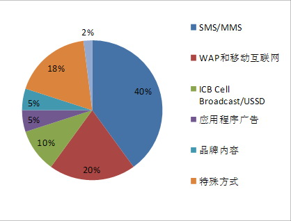 结构  (418x318); 智能手机助推移动广告市场发展