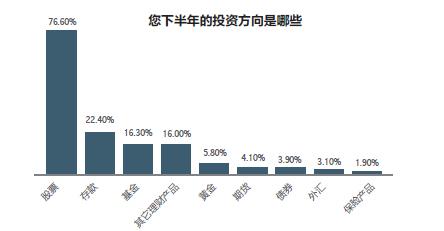 股民,中期调查,和讯股票