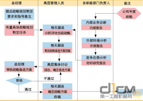 图1 规范的战略管理体系示意图