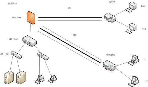 物流仓库:需要能实时访问总店服务器,并能够统计门店库存情况.