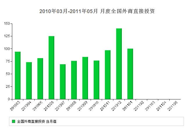 2011,上半年,宏观,经济数据