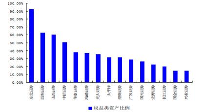 上市券商2010 年末自营盘中权益类资产配置情况