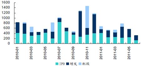 2010年至今月度股票发行情况(亿元)