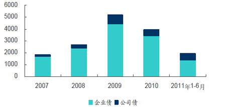 2011年1-6月企业债及公司债发行规模(亿元)