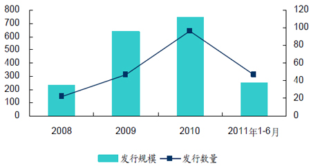 集合理财产品发行数及发行规模