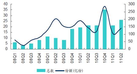 券商集合理财产品季度发行数量及发行份额