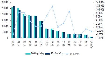 2011年1-6月上市券商股基交易额及同比变动