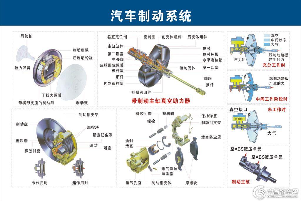 众说新技术汽车电子液压制动系统高清图片
