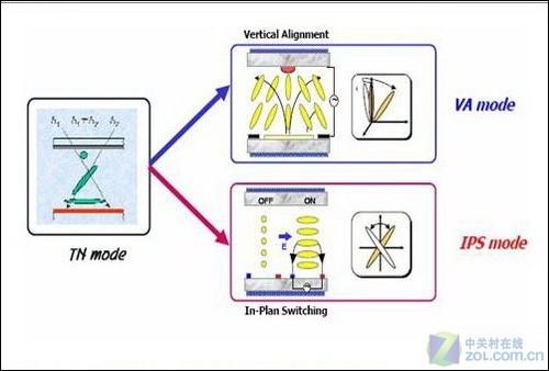 图为:液晶分子运动范围