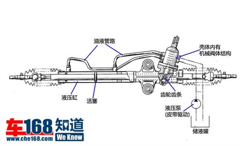 系统,包括储液罐,液压助力泵图片