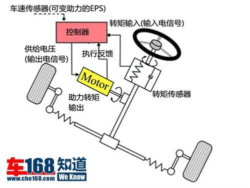电动助力转向系统的结构非常简单,没有了液压泵,储液罐,液压管路和
