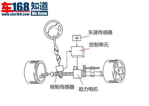 而且这种结构相对第一种结构而言,方向盘转向部分与电机辅助是相对
