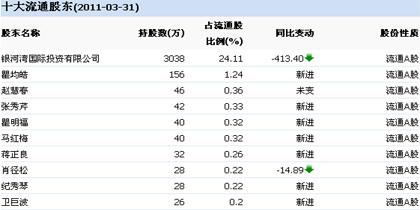 熊猫烟花十大流通股东