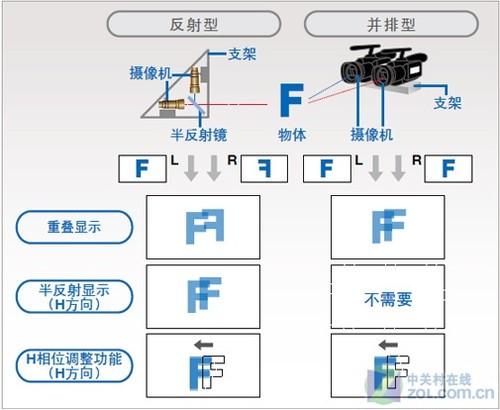而最新的3d摄像机,采用了单机双镜头的结构
