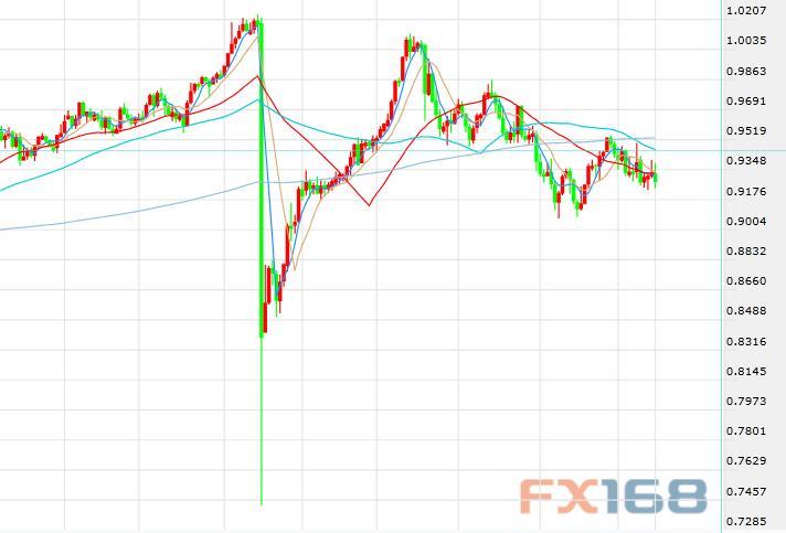 美银美林:看空瑞郎 瑞士央行下周将保持政策不变_外汇交易交易量