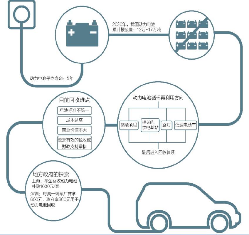电动汽车动力电池循环再利用情况(蒋浩明/图)