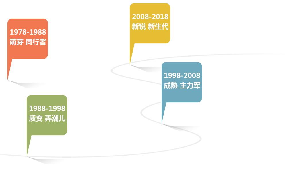 房产改革开放40周年专题
