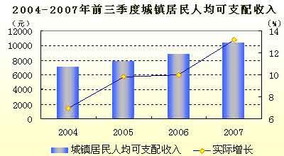 城镇居民人均可支配收入2021_2021人均可支配收入